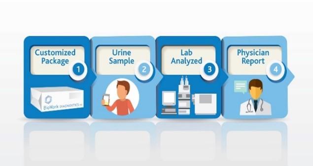 biomark diagnostics delivery options 1