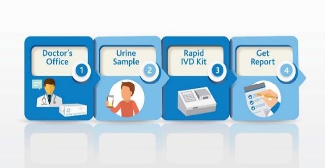 biomark diagnostics delivery options 2